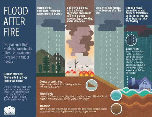FloodAfterFire_120417-UPDATE-ENGLISH-508 - Copy